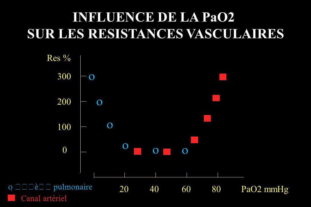 PHYSIOLOGIE RENALE (2) Durant le premier mois de vie, capacités d adaptation restreintes –Altération du pouvoir de concentration.