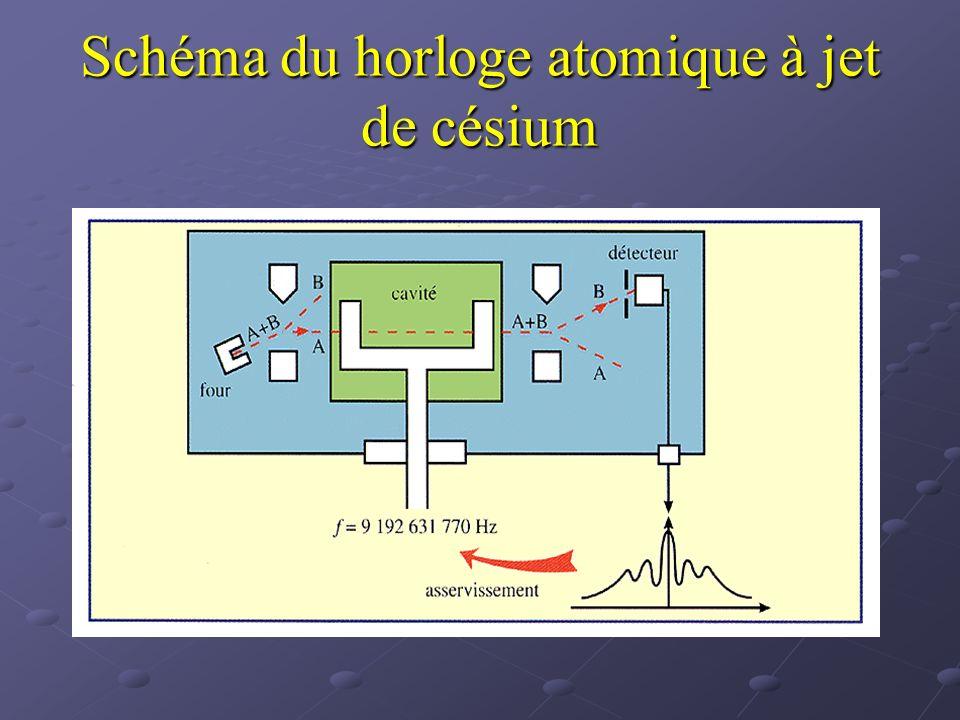 Schéma du horloge atomique à jet de césium