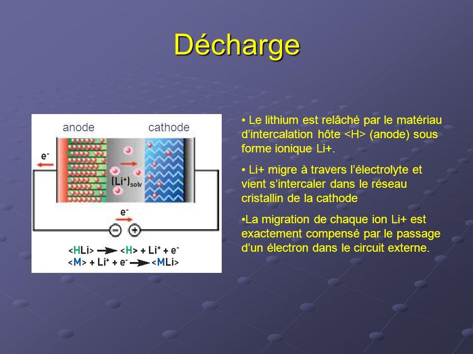 Décharge Le lithium est relâché par le matériau dintercalation hôte (anode) sous forme ionique Li+. Li+ migre à travers lélectrolyte et vient sinterca