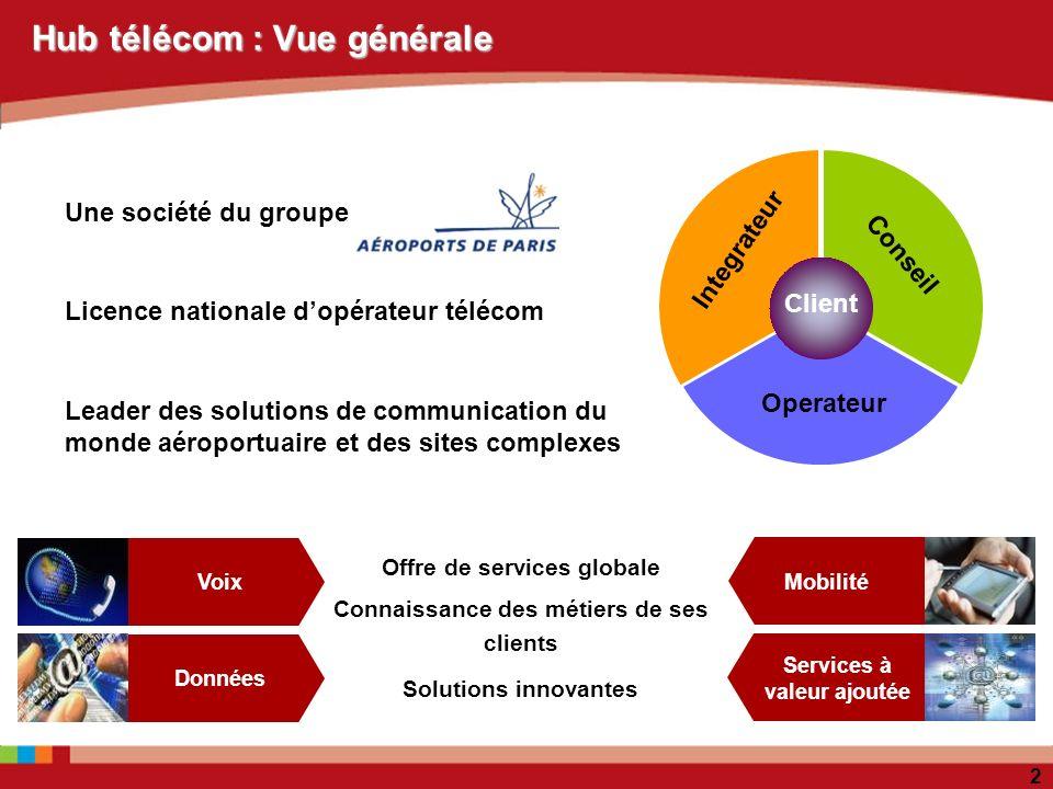 2 Hub télécom : Vue générale Integrateur Operateur Conseil Client Données Voix Offre de services globale Connaissance des métiers de ses clients Solut