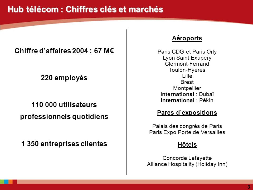 3 Chiffre daffaires 2004 : 67 M 220 employés 110 000 utilisateurs professionnels quotidiens 1 350 entreprises clientes Hub télécom : Chiffres clés et