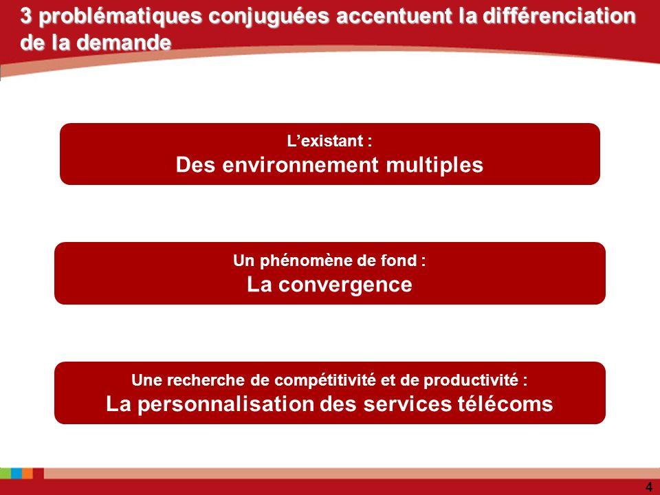 4 3 problématiques conjuguées accentuent la différenciation de la demande Lexistant : Des environnement multiples Une recherche de compétitivité et de