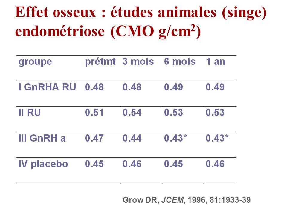 Grow DR, JCEM, 1996, 81:1933-39 Effet osseux : études animales (singe) endométriose (CMO g/cm 2 )