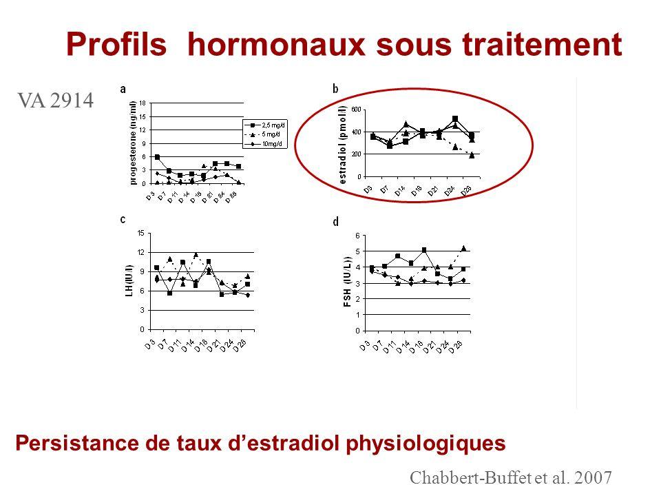 Profils hormonaux sous traitement PlaceboVA2914 5 mg/j P E LH FSH Persistance de taux destradiol physiologiques VA 2914 Chabbert-Buffet et al. 2007