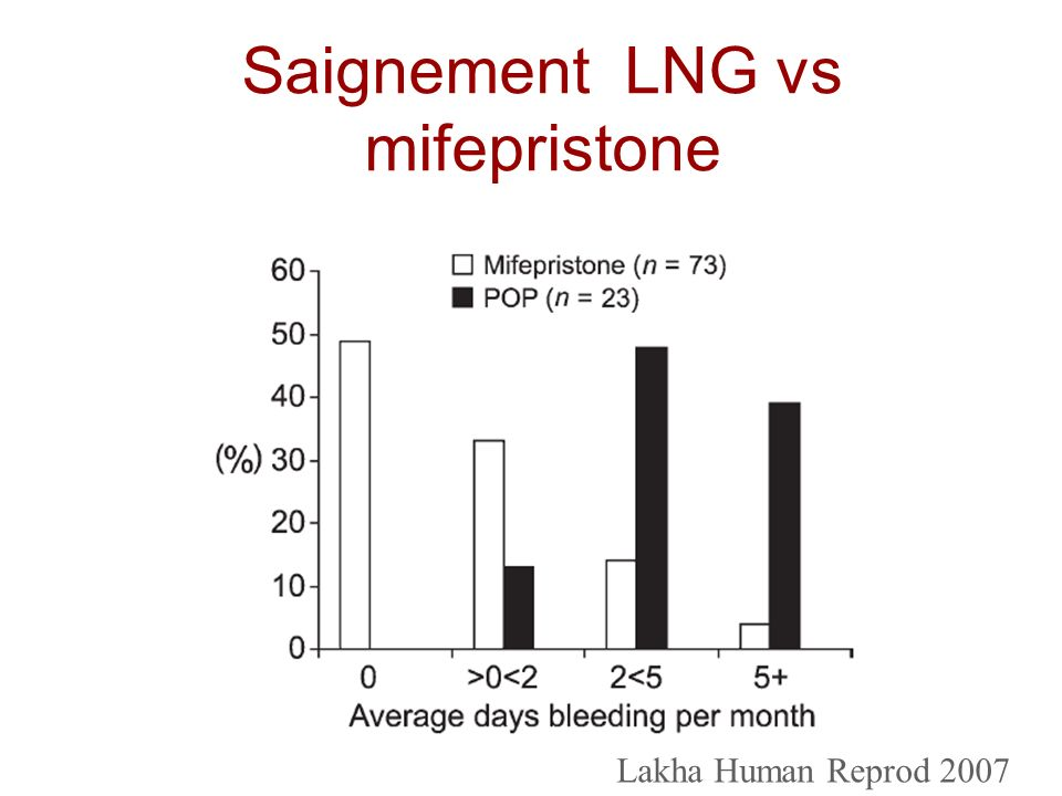 Saignement LNG vs mifepristone Lakha Human Reprod 2007