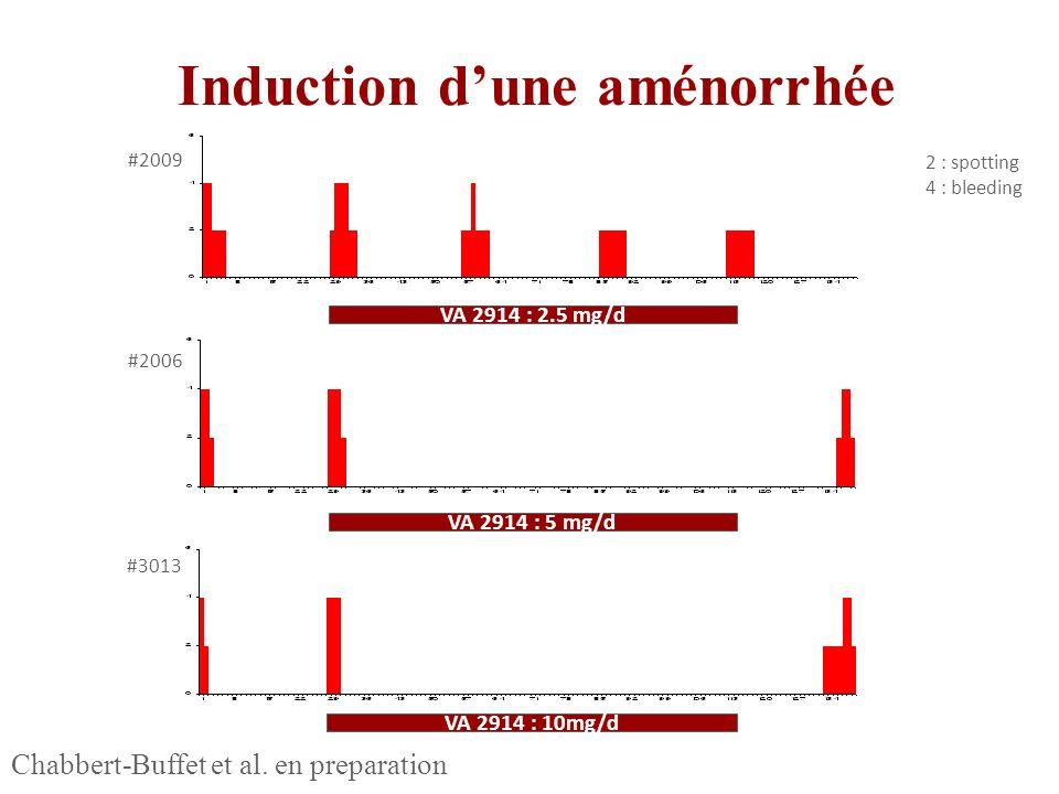 VA 2914 : 5 mg/d VA 2914 : 10mg/d VA 2914 : 2.5 mg/d 2 : spotting 4 : bleeding #3013 #2006 #2009 Induction dune aménorrhée Chabbert-Buffet et al. en p