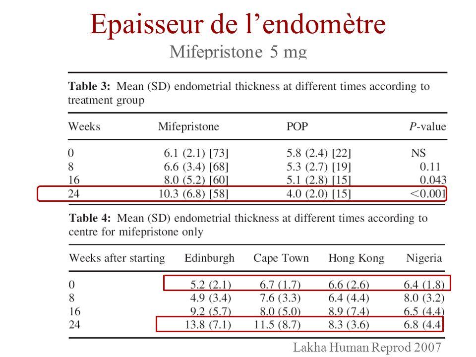 Epaisseur de lendomètre Mifepristone 5 mg Lakha Human Reprod 2007