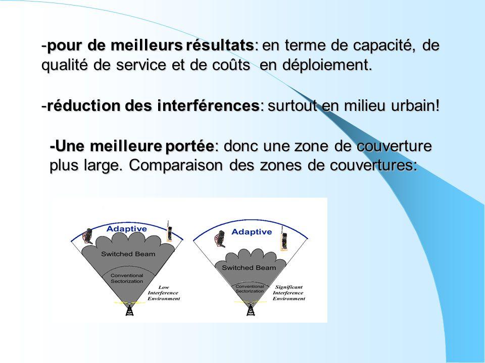 -pour de meilleurs résultats: en terme de capacité, de qualité de service et de coûts en déploiement. -réduction des interférences: surtout en milieu