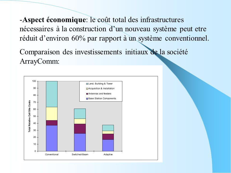 -Aspect économique: le coût total des infrastructures nécessaires à la construction dun nouveau système peut etre réduit denviron 60% par rapport à un