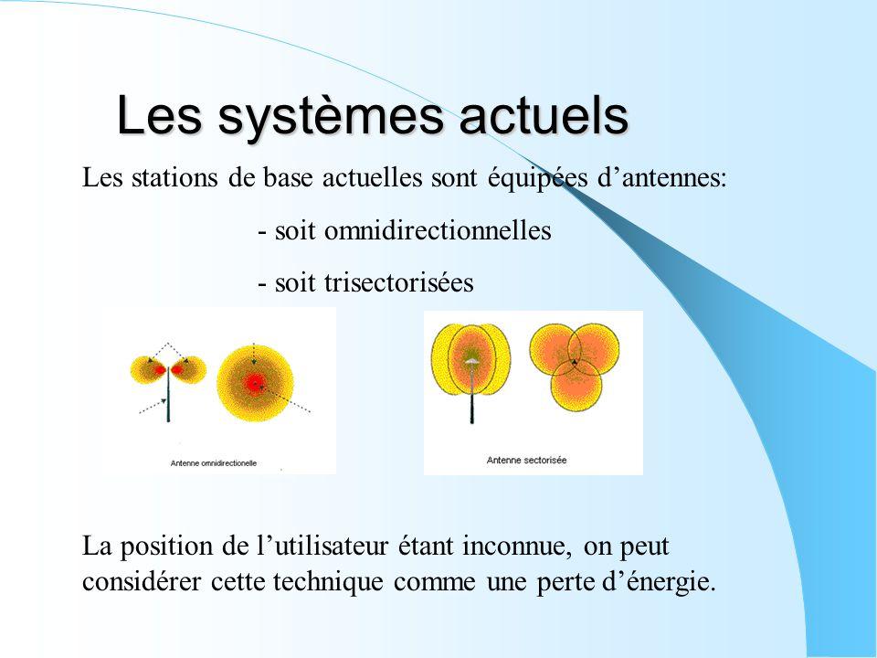 Les systèmes actuels Les stations de base actuelles sont équipées dantennes: - soit omnidirectionnelles - soit trisectorisées La position de lutilisat