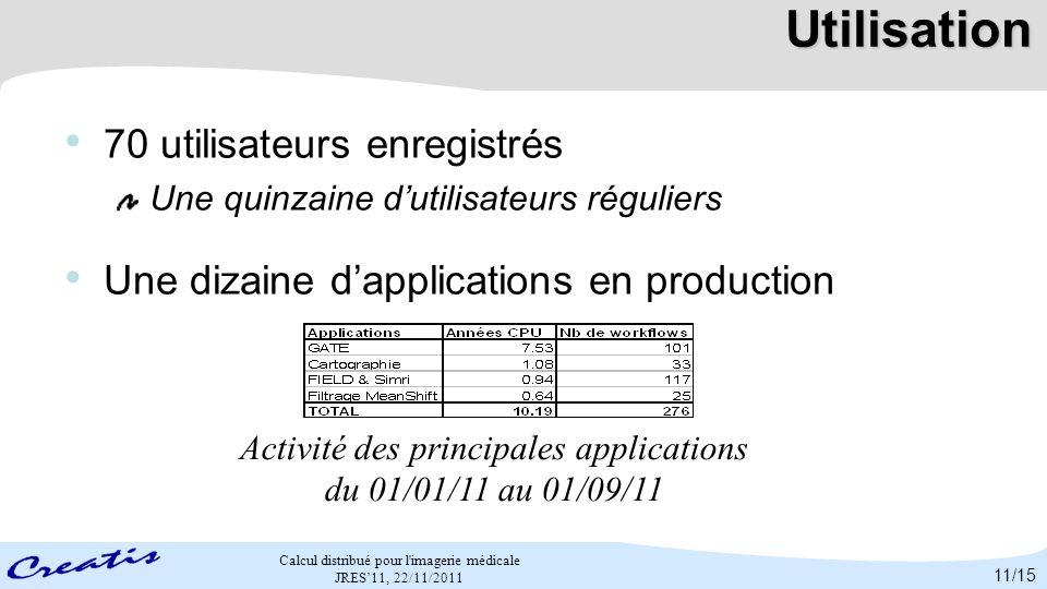 Calcul distribué pour l'imagerie médicale JRES11, 22/11/2011 Utilisation 70 utilisateurs enregistrés Une quinzaine dutilisateurs réguliers Une dizaine