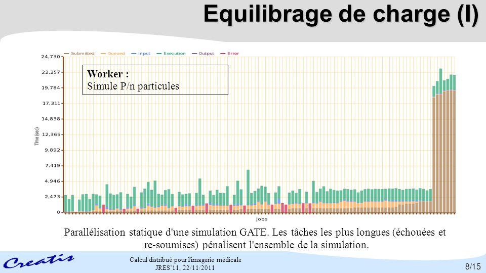Calcul distribué pour l'imagerie médicale JRES11, 22/11/2011 Equilibrage de charge (I) Parallélisation statique d'une simulation GATE. Les tâches les