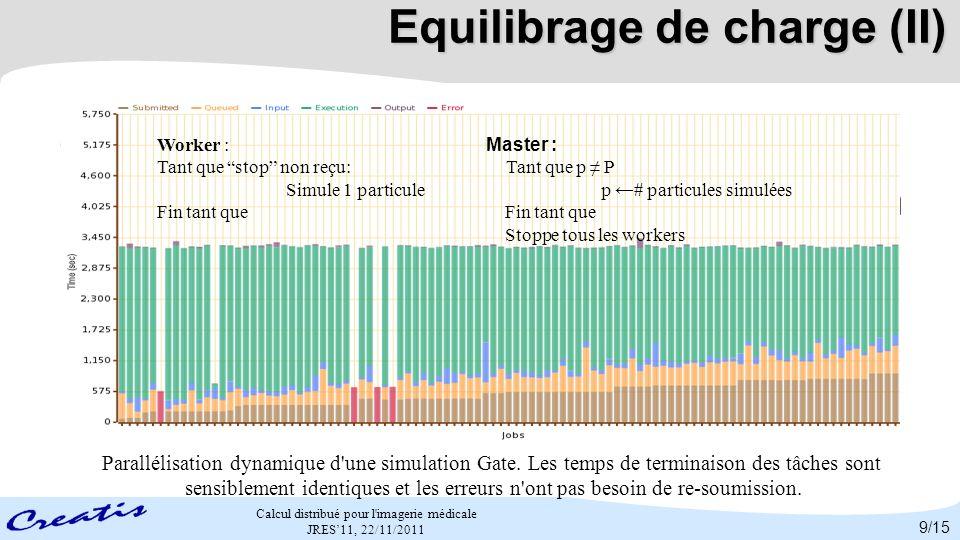 Calcul distribué pour l'imagerie médicale JRES11, 22/11/2011 Equilibrage de charge (II) Figure 2: Parallélisation dynamique d'une simulation Gate. Les