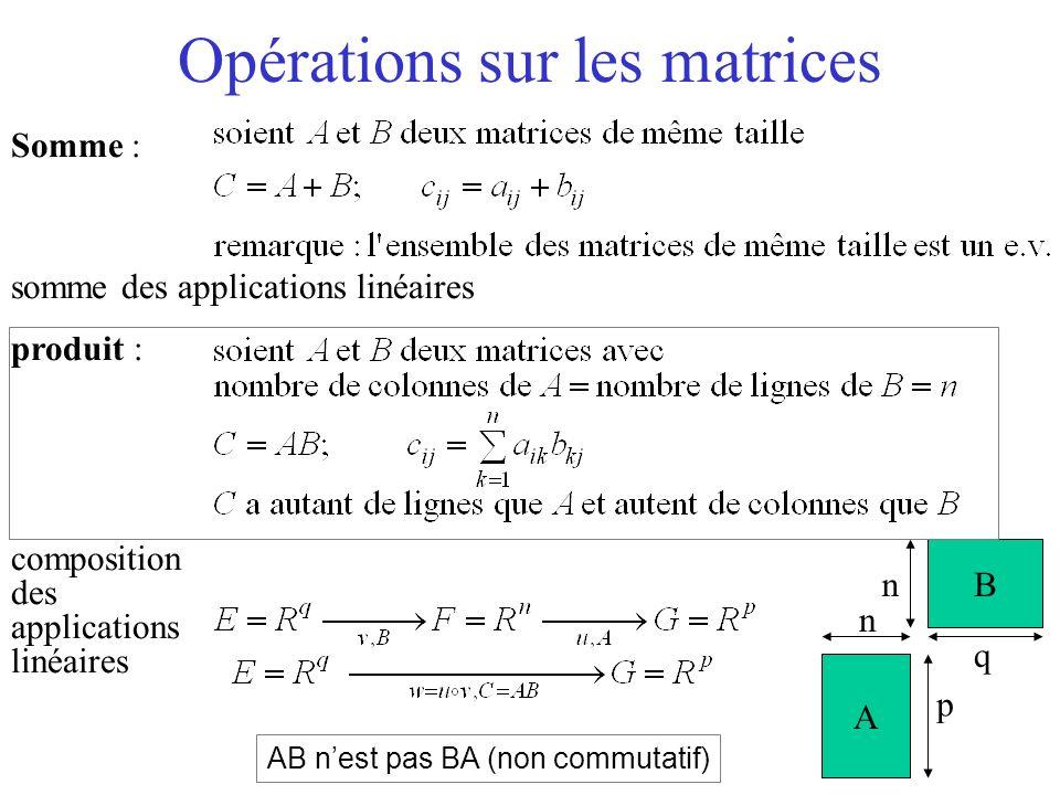 Opérations sur les matrices Somme : somme des applications linéaires produit : composition des applications linéaires A B n n p q AB nest pas BA (non