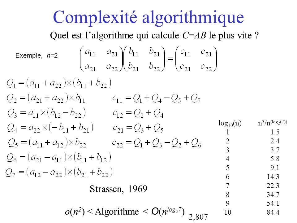 Complexité algorithmique Quel est lalgorithme qui calcule C=AB le plus vite ? Exemple, n=2 o(n 2 ) < Algorithme < O (n log 2 7 ) log 10 (n) n 3 /n (lo
