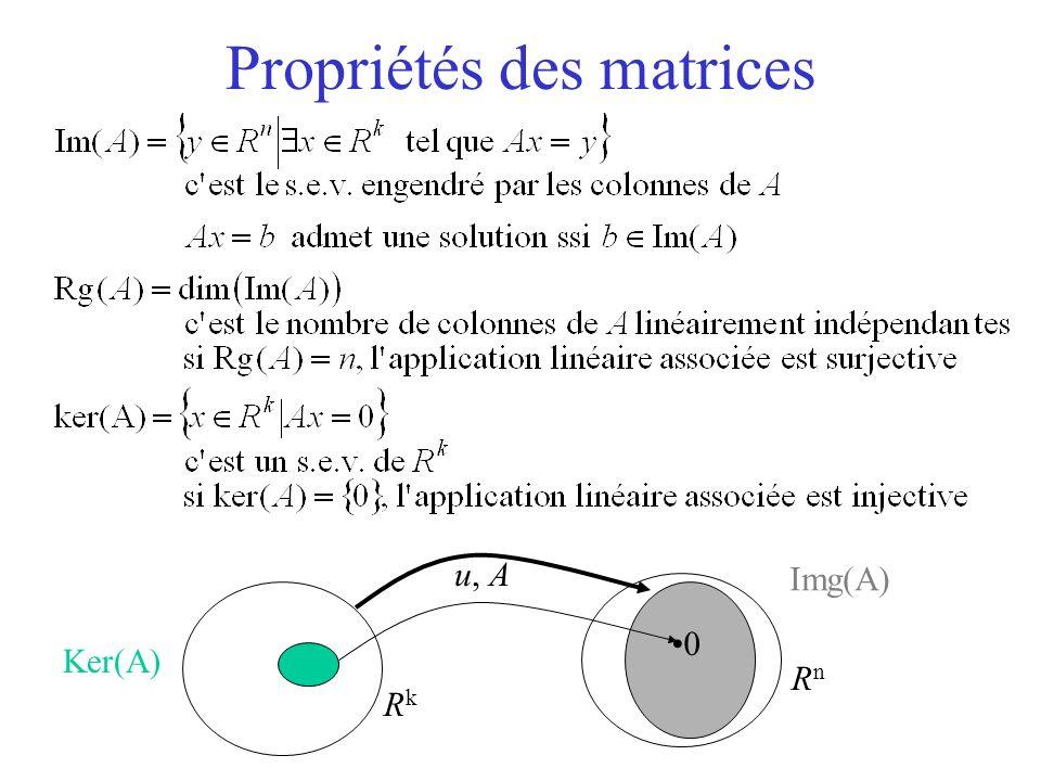 Propriété des matrices Noyau Rang (nombre de colonnes linéairement indépendantes) variables équivalentes équations équivalentes systèmes liés - systèmes libres (matrices blocs) vecteurs propres – Soit A une matrice associée à une application linéaire u de E dans F – soit k = dim(E) et n=dim(F)
