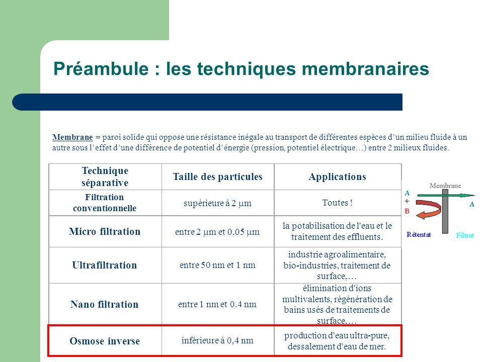 Préambule : les techniques membranaires Technique séparative Taille des particules Applications Filtration conventionnelle supérieure à 2 m Toutes ! M