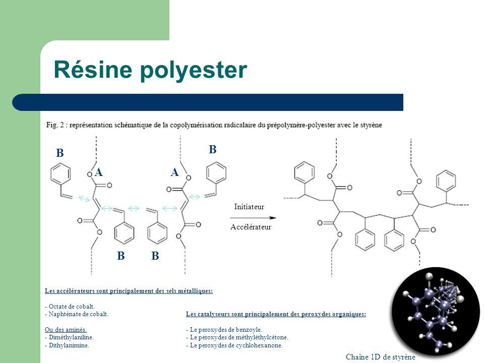 Résine polyester Initiateur Accélérateur Chaîne 1D de styrène Les accélérateurs sont principalement des sels métalliques: - Octate de cobalt. - Naphté
