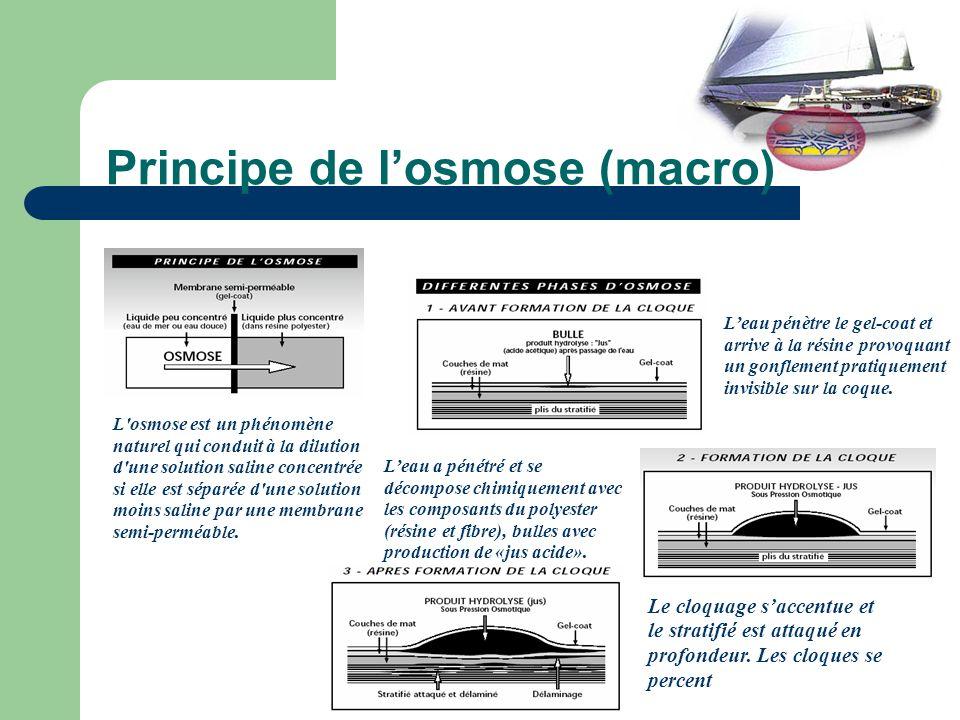Principe de losmose (micro) Figure : détérioration dune carène de gel-coat et de stratifié par hydrolyse Fissures dans le gel-coat Passage de leau au contact du stratifié et de la résine Eau de mer Solution chimique deau et de WSM Propagation dans le stratifié
