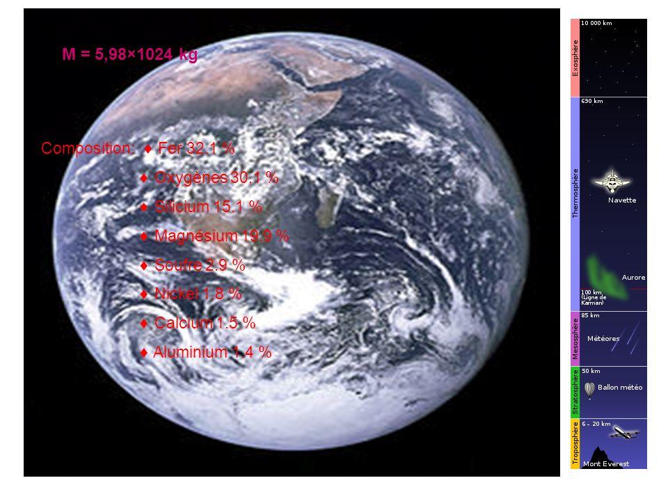 M = 5,98×1024 kg Composition: Fer 32.1 % Oxygènes 30.1 % Silicium 15.1 % Magnésium 19.9 % Soufre 2.9 % Nickel 1.8 % Calcium 1.5 % Aluminium 1.4 %