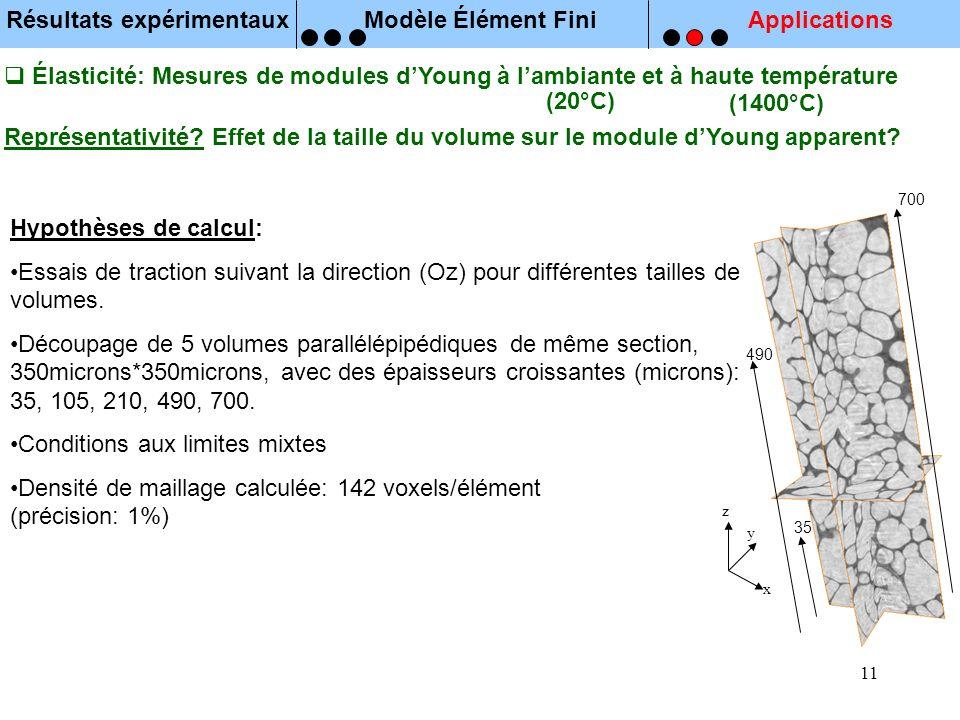 11 Élasticité: Mesures de modules dYoung à lambiante et à haute température Représentativité? Effet de la taille du volume sur le module dYoung appare