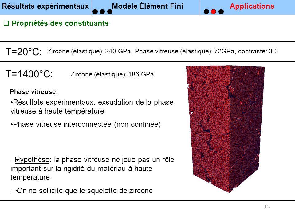 12 Propriétés des constituants T=20°C: T=1400°C: Zircone (élastique): 240 GPa, Phase vitreuse (élastique): 72GPa, contraste: 3.3 Zircone (élastique):