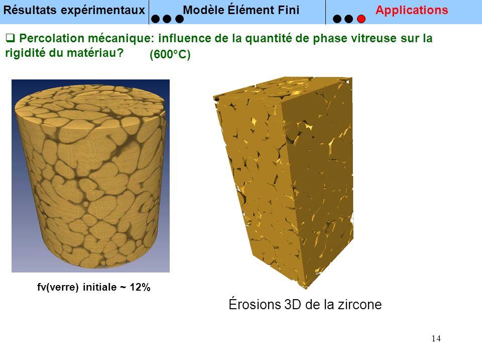 14 Résultats expérimentauxModèle Élément FiniApplications Percolation mécanique: influence de la quantité de phase vitreuse sur la rigidité du matéria