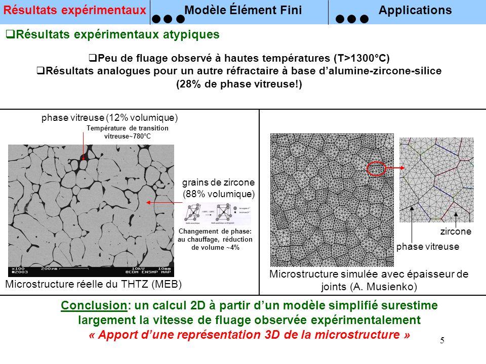 5 zircone phase vitreuse Microstructure simulée avec épaisseur de joints (A. Musienko) Conclusion: un calcul 2D à partir dun modèle simplifié surestim