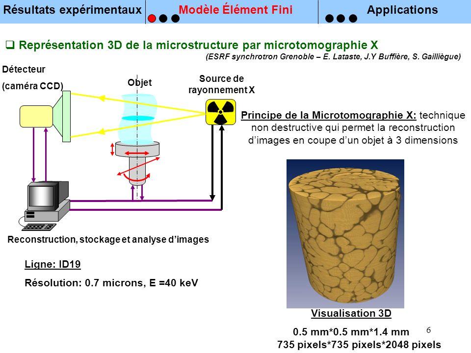 6 Représentation 3D de la microstructure par microtomographie X (ESRF synchrotron Grenoble – E. Lataste, J.Y Buffière, S. Gailliègue) Principe de la M