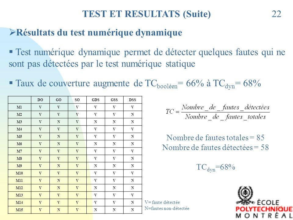 24 TEST ET RESULTATS (Suite)22 Résultats du test numérique dynamique Test numérique dynamique permet de détecter quelques fautes qui ne sont pas détec