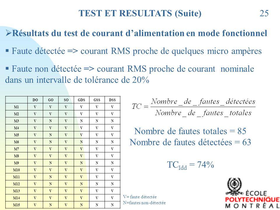 27 TEST ET RESULTATS (Suite)25 Résultats du test de courant dalimentation en mode fonctionnel Faute détectée => courant RMS proche de quelques micro a