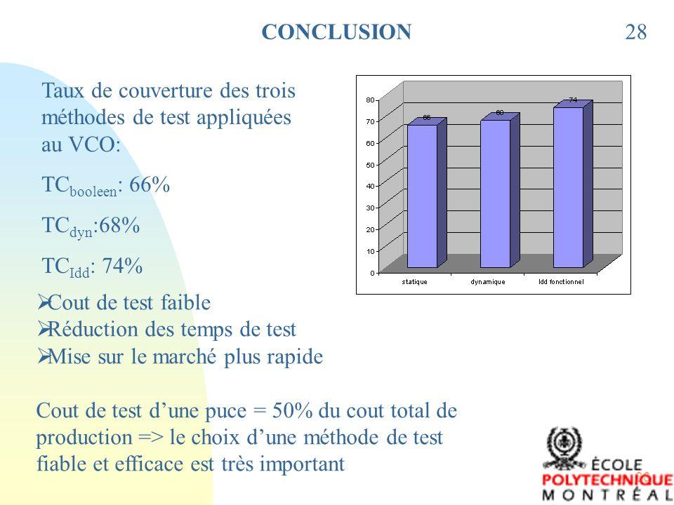 30 28CONCLUSION Taux de couverture des trois méthodes de test appliquées au VCO: TC booleen : 66% TC dyn :68% TC Idd : 74% Cout de test faible Réducti