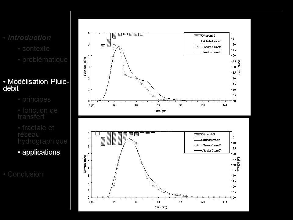 Introduction contexte problématique Modélisation Pluie- débit principes fonction de transfert fractale et réseau hydrographique applications Conclusio