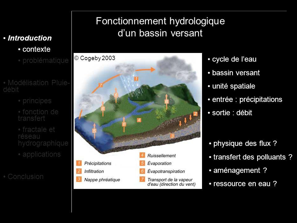 Introduction contexte problématique Modélisation Pluie- débit principes fonction de transfert fractale et réseau hydrographique applications Conclusion stabilité des rapports de Horton hypothèse dauto-similarité