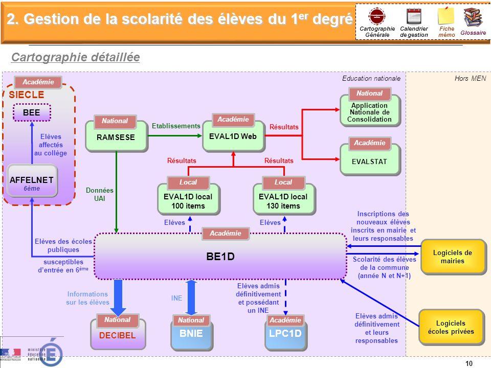 Education nationale SIECLE Hors MEN 10 Cartographie détaillée BE1D AFFELNET 6ème Logiciels de mairies BNIE National Elèves des écoles publiques suscep