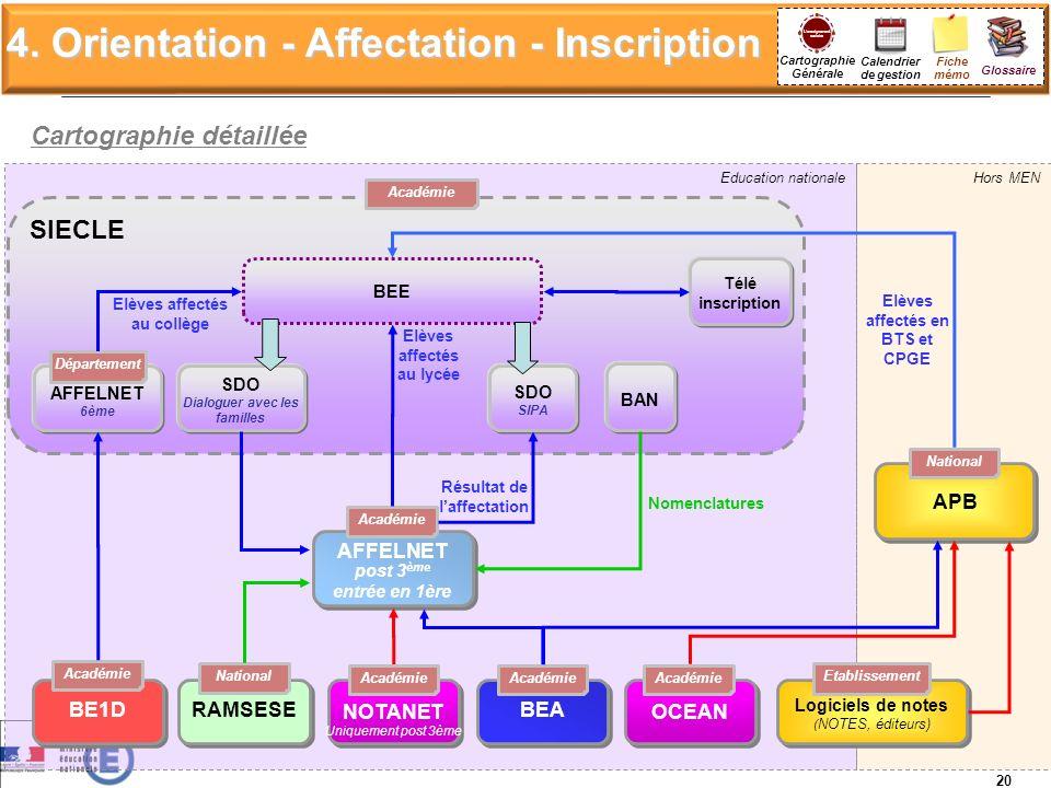 4. Orientation - Affectation - Inscription Hors MENEducation nationale RAMSESE BE1D Académie BEA Logiciels de notes ( NOTES, éditeurs) Logiciels de no