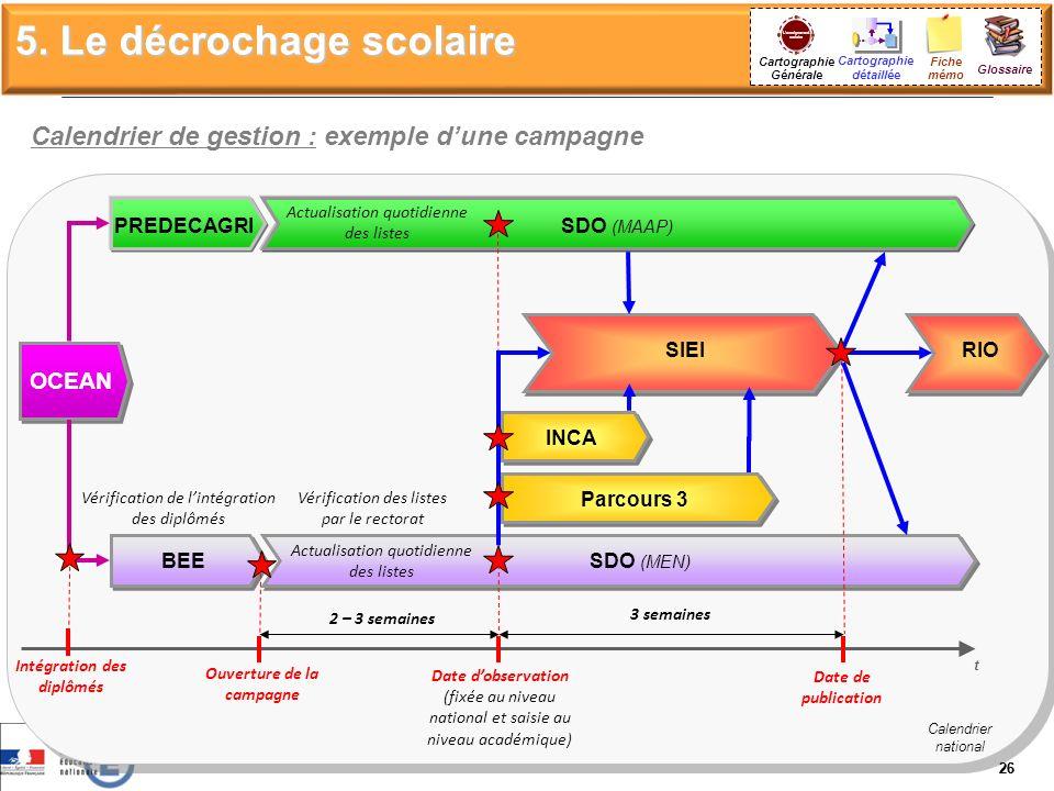 Cartographie Générale Calendrier de gestion : exemple dune campagne 26 SIEI Ouverture de la campagne Date dobservation (fixée au niveau national et sa