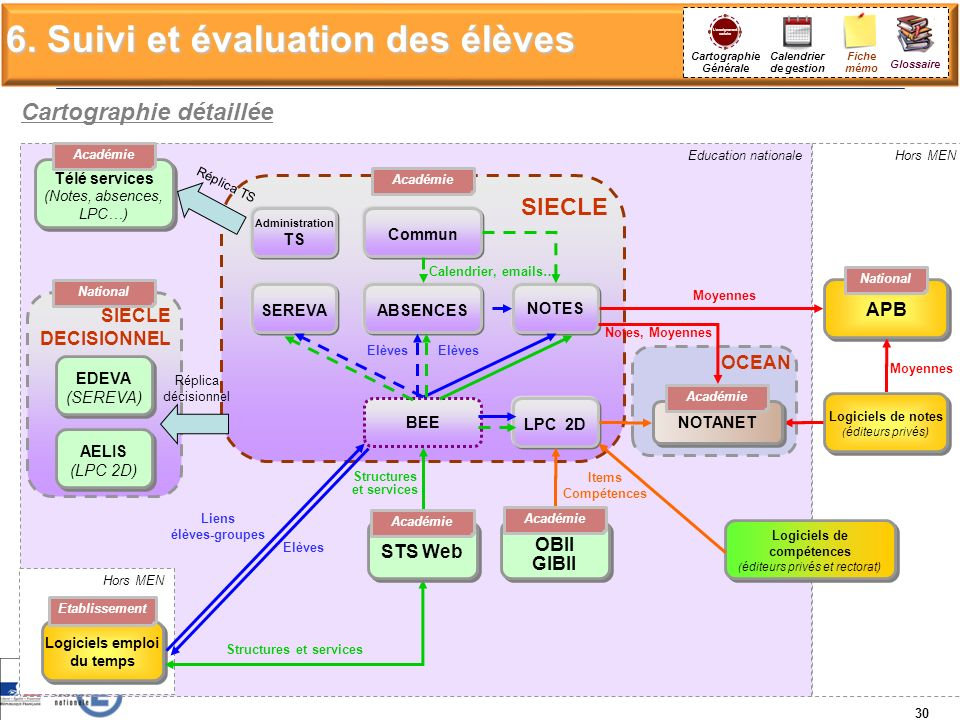 Education nationale OCEAN Hors MEN SIECLE Hors MEN LPC 2D SEREVA NOTES Logiciels de notes ( éditeurs privés) Logiciels de notes ( éditeurs privés) Log