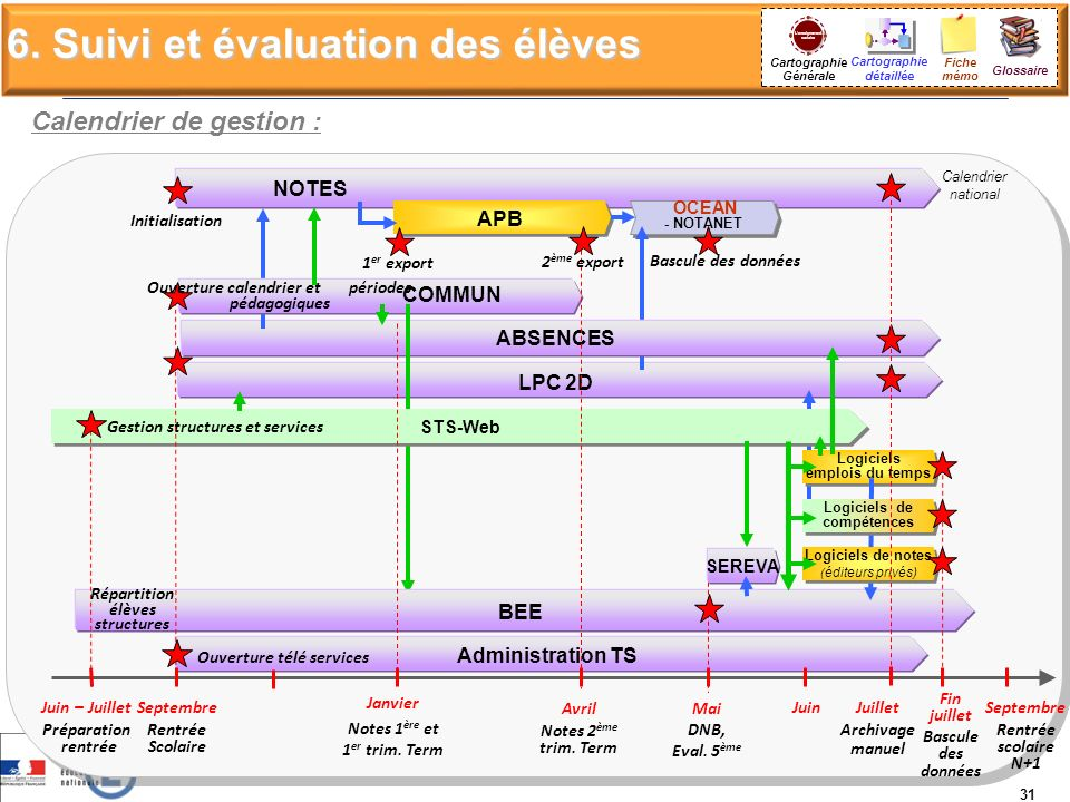 Cartographie Générale NOTES OCEAN - NOTANET OCEAN - NOTANET LPC 2D ABSENCES COMMUN STS-Web BEE Administration TS Avril Notes 2 ème trim. Term Juin Cal