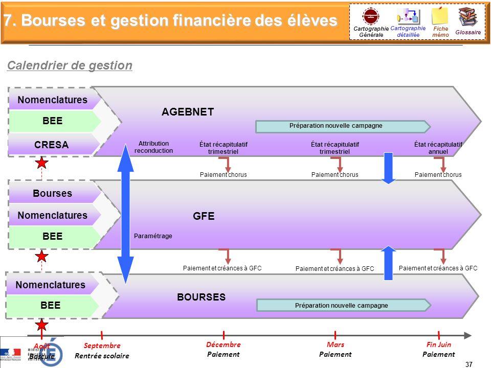 Cartographie Générale 7. Bourses et gestion financière des élèves Cartographie détaillée Glossaire BOURSES GFE Calendrier de gestion Septembre Rentrée