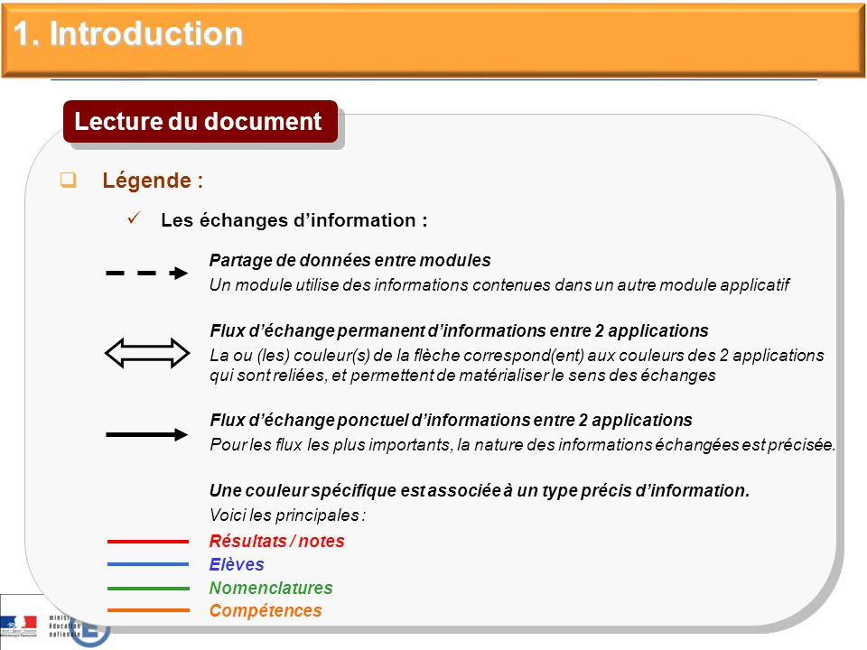 Légende : Les échanges dinformation : Légende : Les échanges dinformation : Lecture du document Flux déchange ponctuel dinformations entre 2 applicati