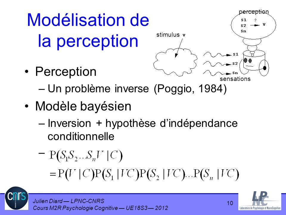 Julien Diard LPNC-CNRS Cours M2R Psychologie Cognitive UE18S3 2012 Modélisation de la perception Perception –Un problème inverse (Poggio, 1984) Modèle