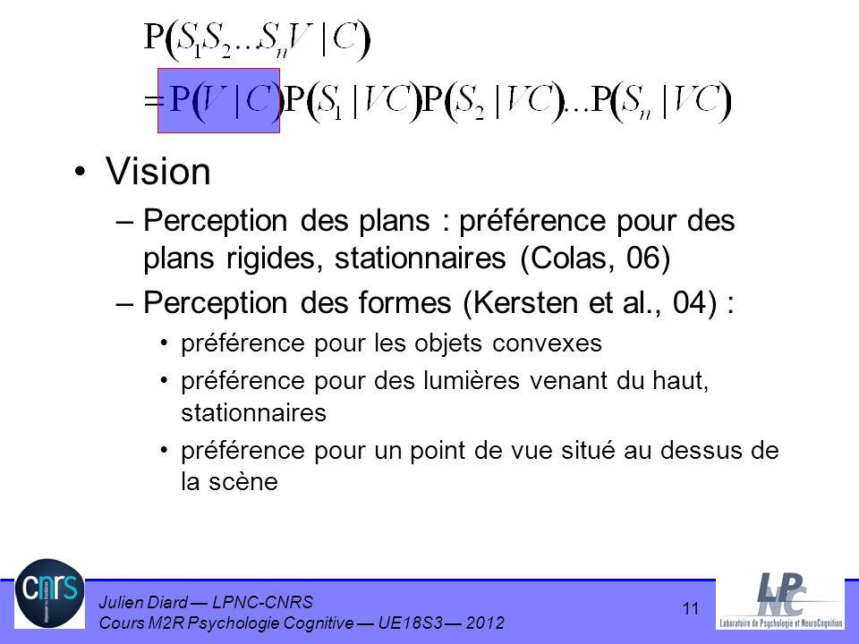 Julien Diard LPNC-CNRS Cours M2R Psychologie Cognitive UE18S3 2012 11 Vision –Perception des plans : préférence pour des plans rigides, stationnaires