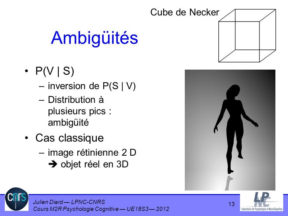 Julien Diard LPNC-CNRS Cours M2R Psychologie Cognitive UE18S3 2012 Ambigüités P(V | S) –inversion de P(S | V) –Distribution à plusieurs pics : ambigüi