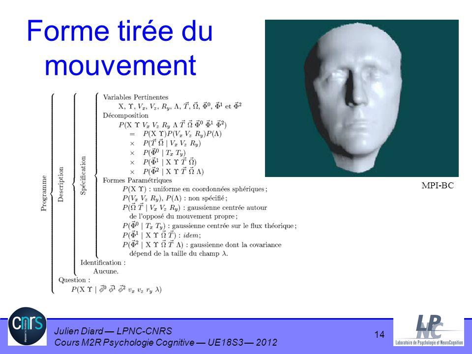 Julien Diard LPNC-CNRS Cours M2R Psychologie Cognitive UE18S3 2012 14 Forme tirée du mouvement MPI-BC