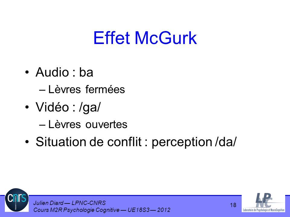Julien Diard LPNC-CNRS Cours M2R Psychologie Cognitive UE18S3 2012 Effet McGurk Audio : ba –Lèvres fermées Vidéo : /ga/ –Lèvres ouvertes Situation de