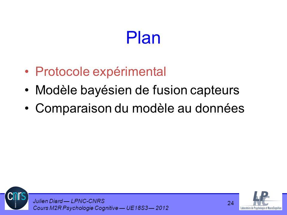 Julien Diard LPNC-CNRS Cours M2R Psychologie Cognitive UE18S3 2012 24 Plan Protocole expérimental Modèle bayésien de fusion capteurs Comparaison du mo