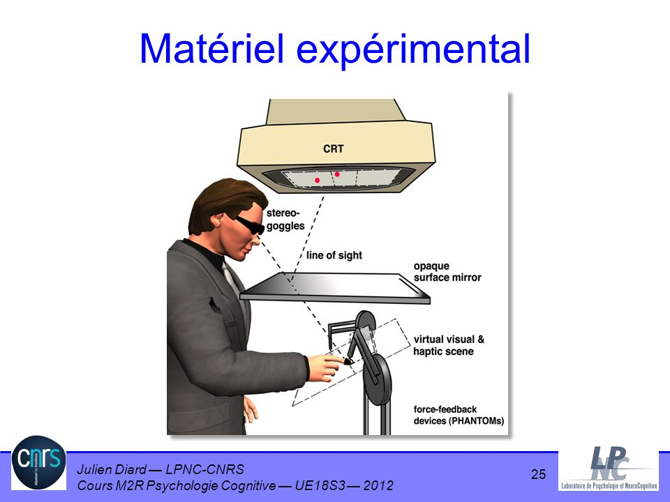 Julien Diard LPNC-CNRS Cours M2R Psychologie Cognitive UE18S3 2012 25 Matériel expérimental