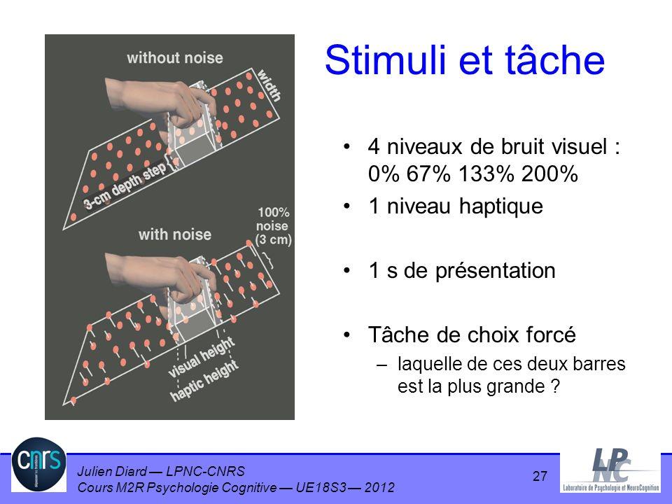 Julien Diard LPNC-CNRS Cours M2R Psychologie Cognitive UE18S3 2012 27 Stimuli et tâche 4 niveaux de bruit visuel : 0% 67% 133% 200% 1 niveau haptique