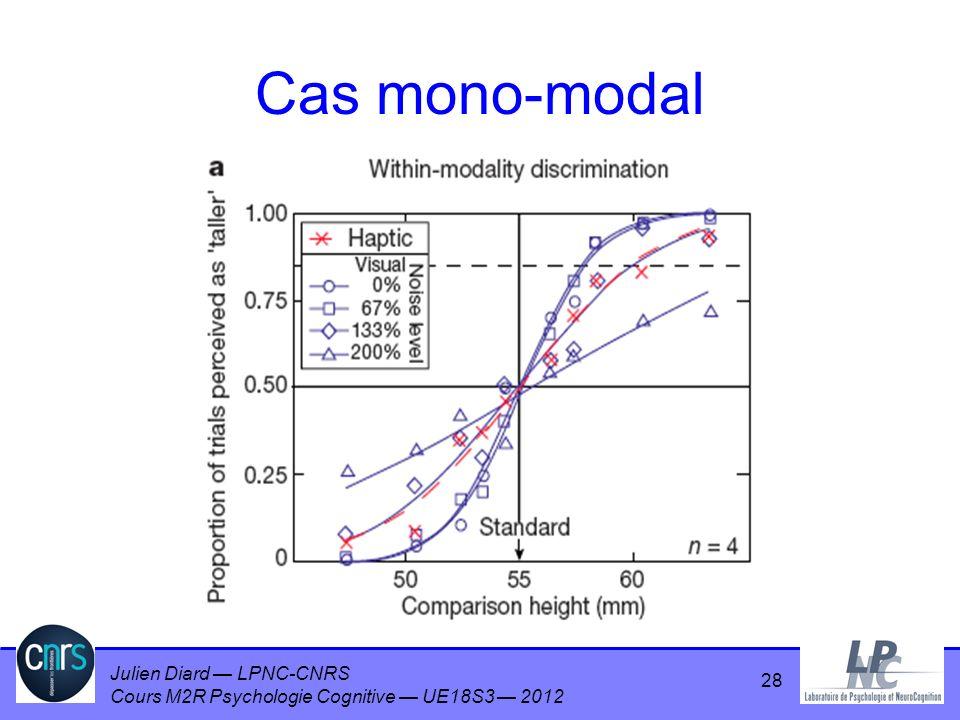 Julien Diard LPNC-CNRS Cours M2R Psychologie Cognitive UE18S3 2012 28 Cas mono-modal